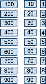 3 digit numbers in cards