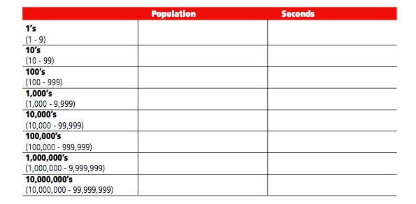 population table