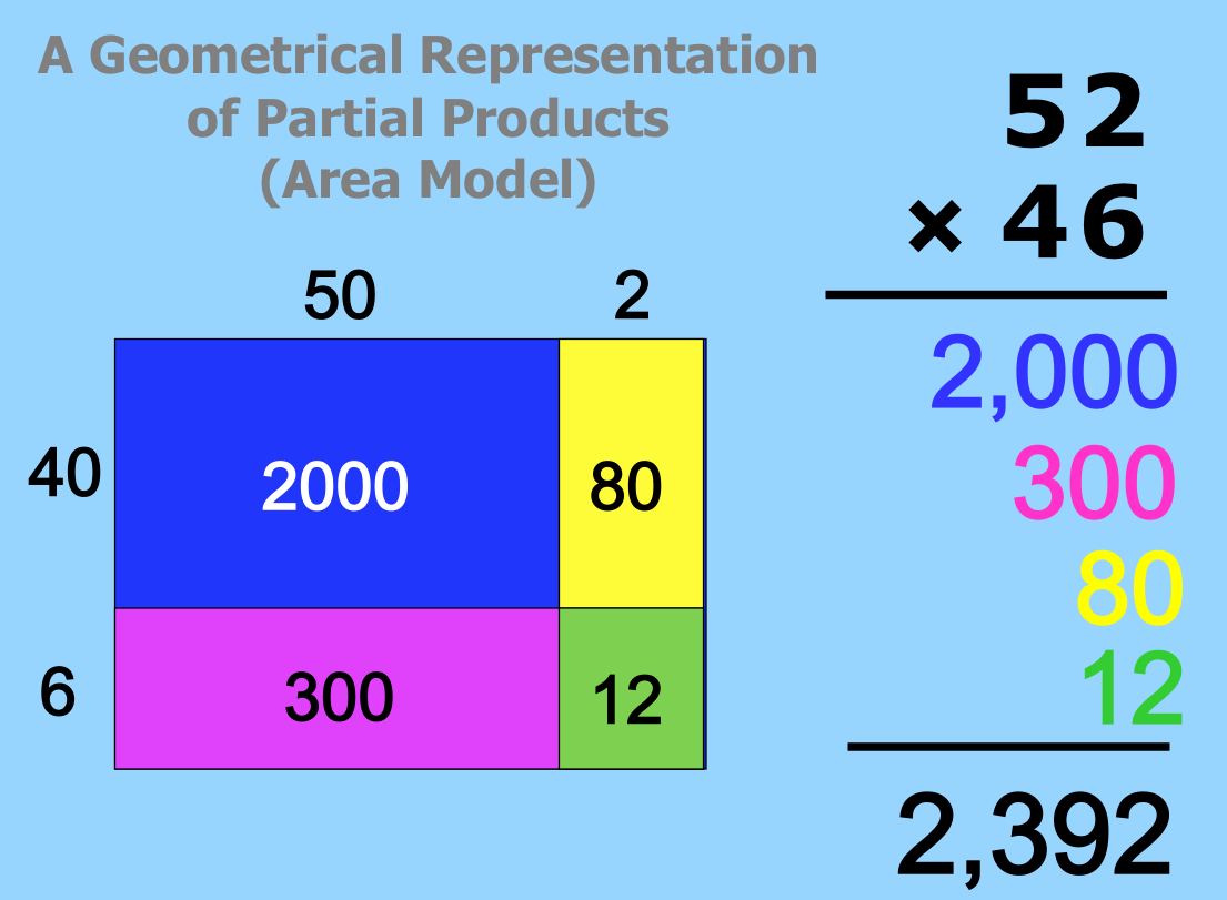 411b multi digit multiplication scimathmn 52 x 46 area model 52 x 46 area model extended falaconquin