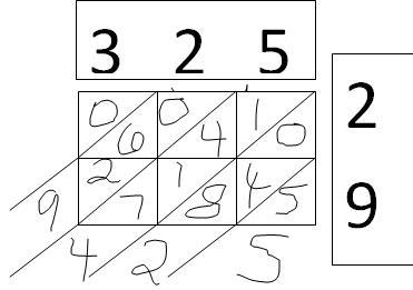 Lattice method Double Digit Multiplication Strategies