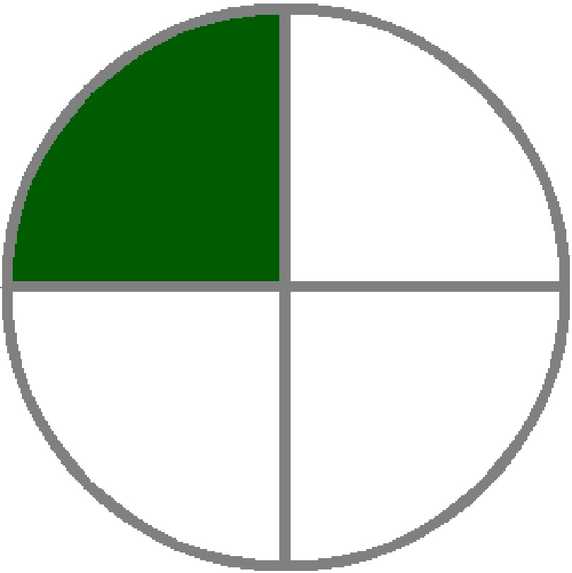 pie chart - green is 1/4
