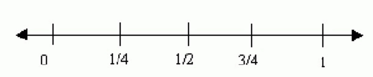 to 1 Fractions On a Number Line