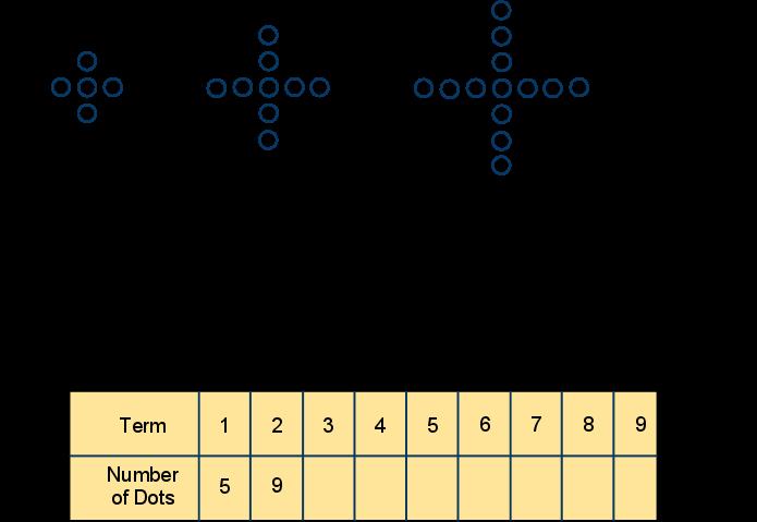 Amazing Number Patterns I
