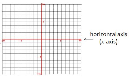 horizontal axis positioned in  X Axis On A Coordinate Plane