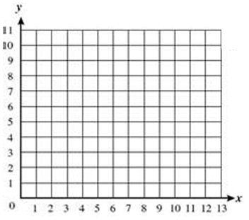 Coordinate Graph Paper Quadrant 1 6.1.1a locate & compare numbers ...