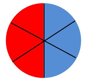Circle: red and blue 3/6  each