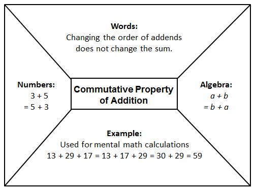 Numerical And Algebraic Expressions ExamplesCommutative Property