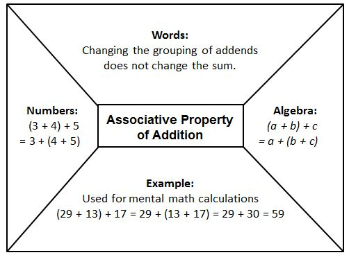 Associative Addition