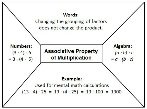 Associative Property Of Addition Worksheets 3Rd Grade – Associative Property of Multiplication Worksheets 3rd Grade