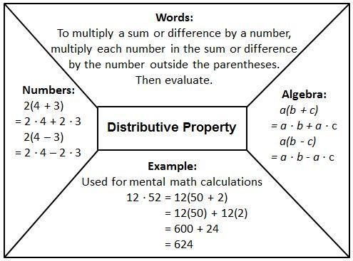 6.2.2 Properties & Equivalent Expressions | SciMathMN