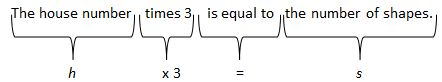 Representation of  h x 3 = s