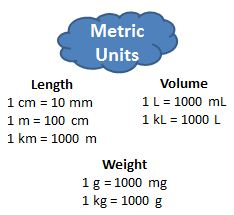 6.3.3 Converting & Estimating Measurements | SciMathMN