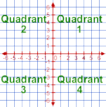Points in Quadrant 1 have positive x and positive y coordinates.