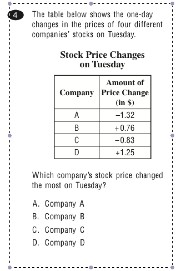Tuesday stock changes