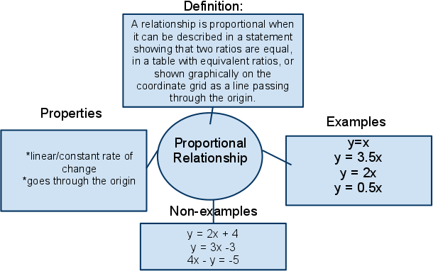 non proportional linear relationship definition