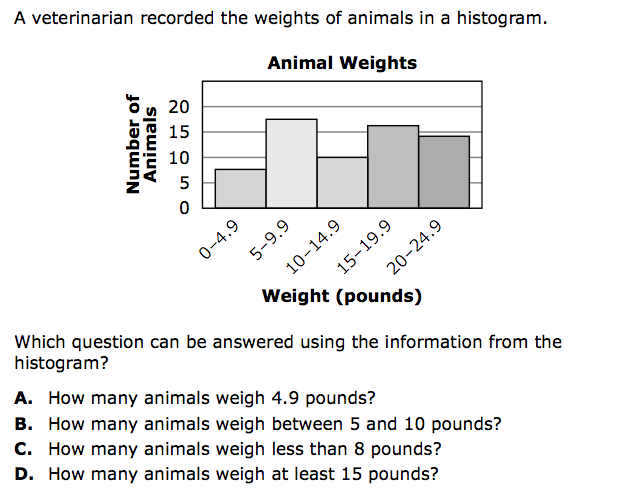 7.4.2 Circle Graphs and Histograms | SciMathMN