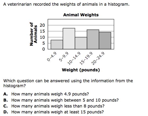 7.4.2 Circle Graphs and Histograms : SciMathMN