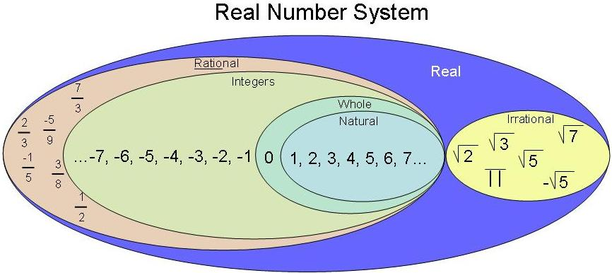 Are there real numbers that are neither rational nor ...