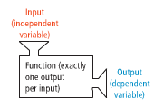 function illustration