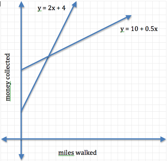 walkathon graph