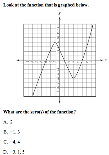 What are the zeros of this function?