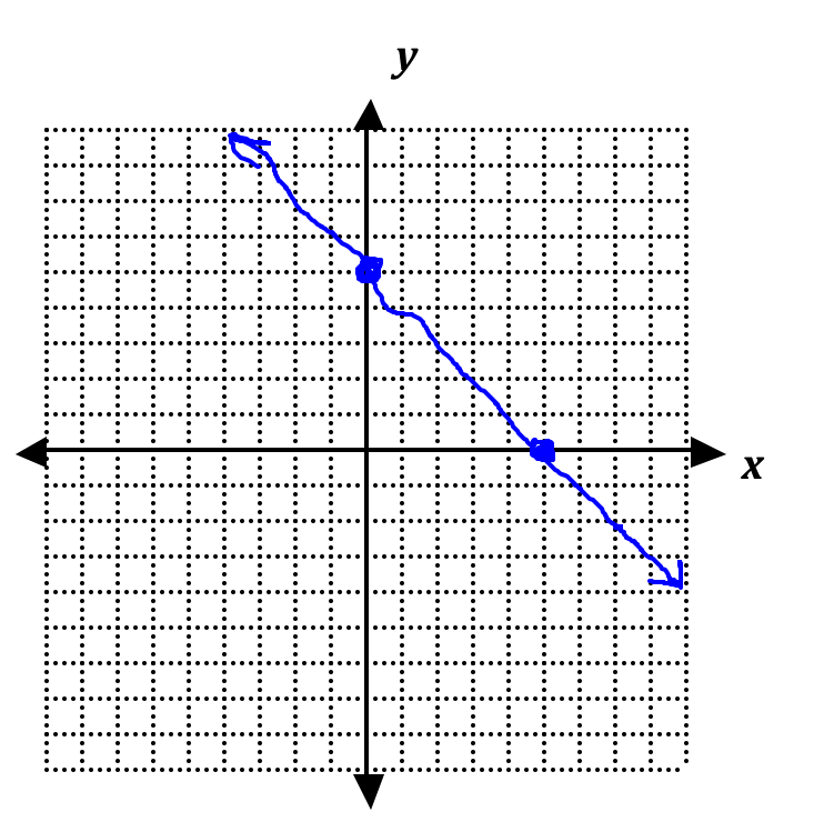 graph of linear inequality
