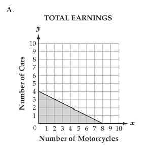 total earnings graph A