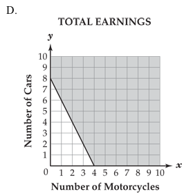 total earnings graph D