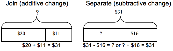 modeling word problems   scimathmn     the additive amount   and the unknown is the sum whole amount  or how much money she has now  the first diagram below helps represent this problem