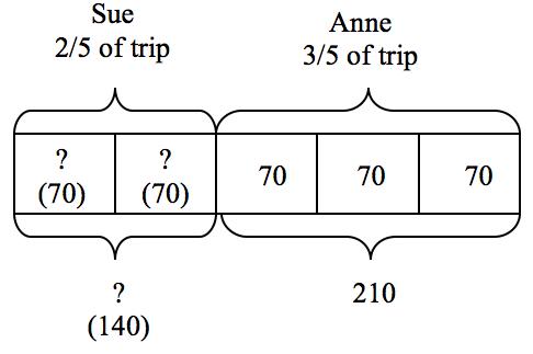 Mathematics Problem Solving In The Common Core