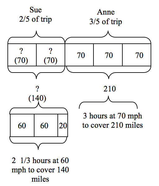 Bar Diagram Math Word Problems, Bar, Free Engine Image For User Manual ...