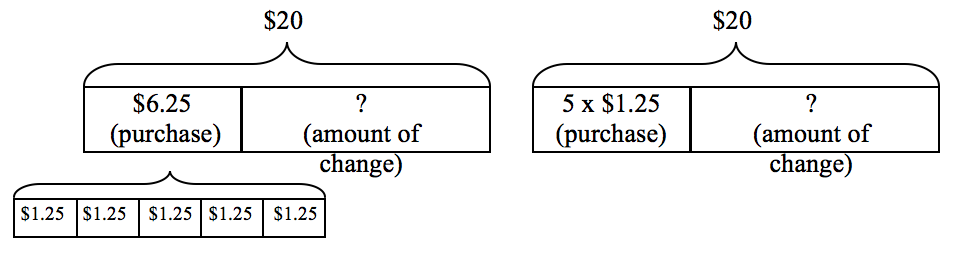 modeling word problems   scimathmnwith routine experience   bar modeling  students can extend the use of the models to problems involving relationships that can be expressed