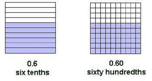 grids showing decimals
