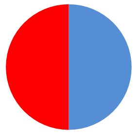 Circle: red and blue 1/2 each
