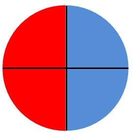 Circle: red and blue 2/4 each