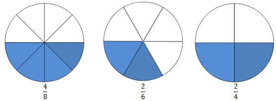 Circles comparing fractions