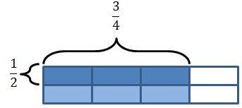 rectangular area model: 1/2 x 3/4