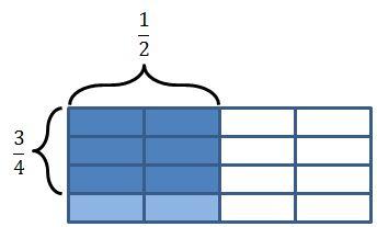 rectangular area model: 3/4 x 1/2
