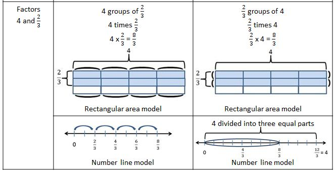 Fraction Division Diagrams Wiring Diagram For Light Switch