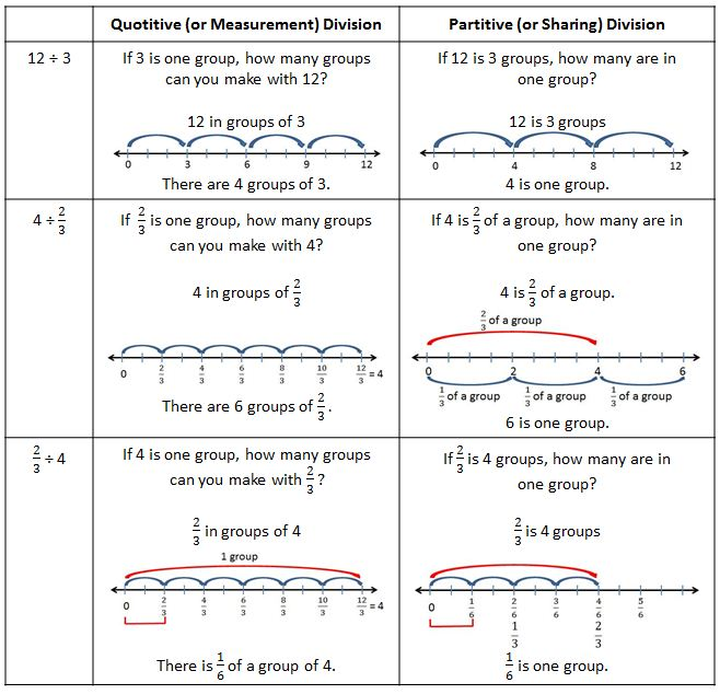 Quotitive and Partitive Division
