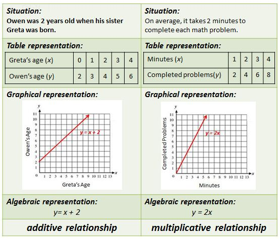graphical representation of relationships