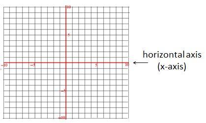 horizontal axis