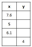 table: y = x - 2.3