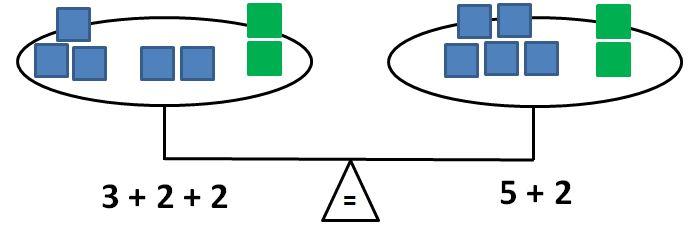 balance: 3 + 2 + 2 = 5 + 2
