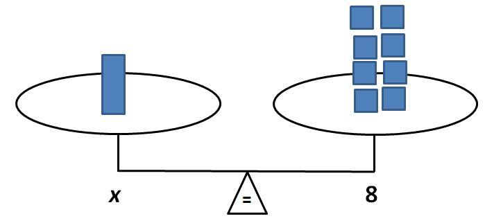 balance: x = 8