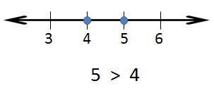 number line: 5 is greater than 4