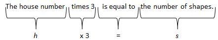 Representation of  h x 3 = s