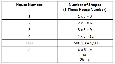 4th house number table