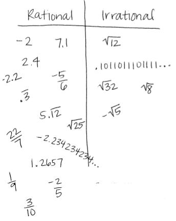 811a Rational Irrational Real Numbers Minnesota Stem Teacher