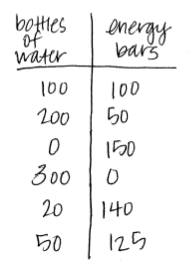 table: bottles of water and energy bars